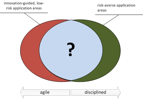 Figure 1 The transition from agile to  formal processes is unclear