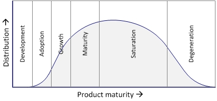 Figure 2: Product Life Cycle